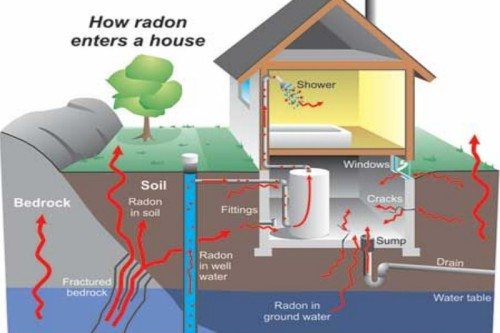 Radon Testing True Spec Home Inspections LLC Point Pleasant NJ
